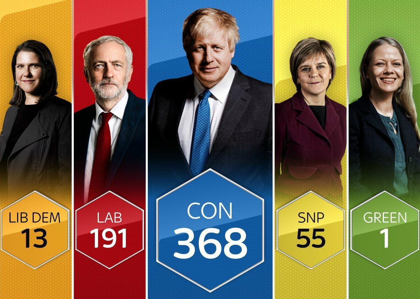 Konservatori Boris Johnson drejt Fitores së Madhe në Zgjedhjet në Angli sipas Exit Pollit të sapo dalë!