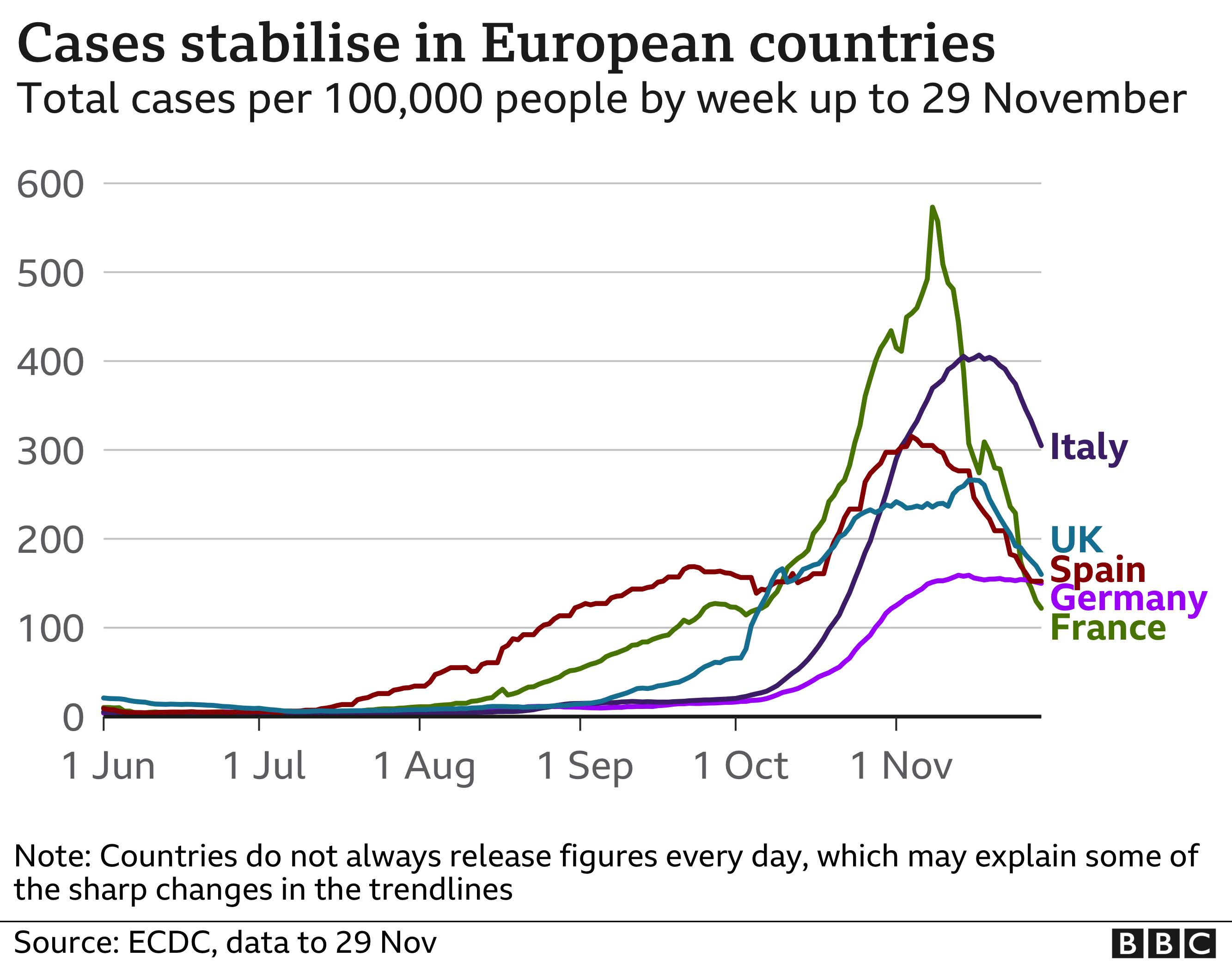 Stabilizohen rastet e kovidit në Europë, ndërkohë që te Shefqet Ndroqi shënohet vetëvrasja e 5-të!